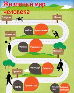 Типология жизненных миров человека