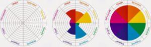 Чем более колесо жизни будет похоже на идеальный круг, тем гармоничнее и счастливее личность.