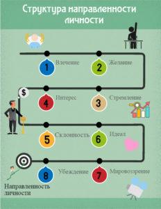 Структура личностной направленности - инфографика