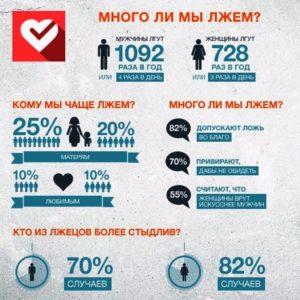 Много ли мы лжем - инфографика