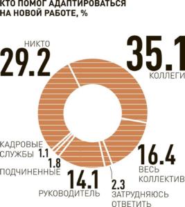 Источник Job.ru