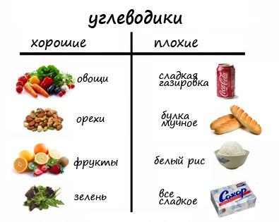 как похудеть без сахара и хлеба